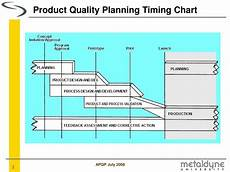 Product Quality Planning Timing Chart Ppt Advanced Product Quality Planning A P Q P