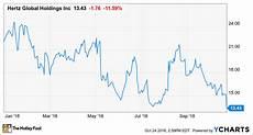 Hertz Stock Chart What S Driving Hertz Global Holdings 11 Lower Today