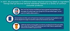 2017 Chart Labels Industry Coalition Supports New Labeling Act 2018 06 08