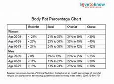 Army Body Fat Chart Printable Body Fat Chart Health Amp Wellness Pinterest
