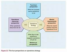 Operational Strategy 132 A New Theory Of Value Creation For Local Government