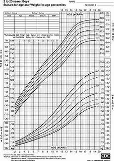 Boys Weight For Age Chart Growth Chart Stature For Age And Weight For Age