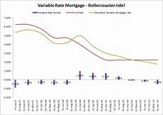 Prime Mortgage Rate Chart Mortgage Rates Simple Financial Analysis Page 2