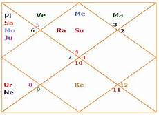 Learn To Read Kundli Chart How To Read A Kundli Steps To Read A Birth Chart