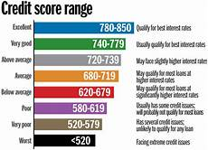 Experian Credit Score Range Chart Credit Report And Score Basics