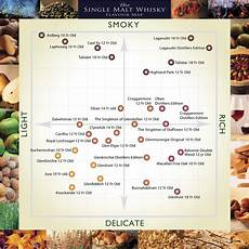 Malts Chart Tywkiwdbi Quot Wiki Widbee Quot A 2 Variable Taste Guide