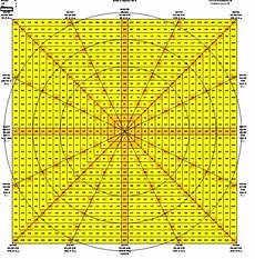 Gann Square Of 9 Chart Gann Techniques