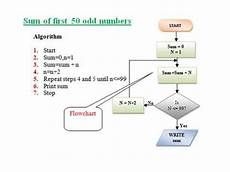 Fmea Flow Chart Examples Examples Of Algorithms And Flowcharts Youtube