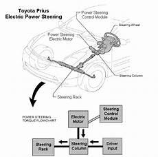 Electric Power Steering