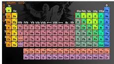 tavola periodica chimica impariamo la chimica il sistema periodico degli elementi