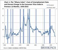 Bitcoin Misery Index Chart Misery Index At Lowest Level Since 1950s