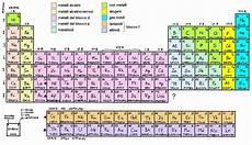 i metalli nella tavola periodica i metalli educazionetecnica dantect it