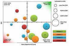 Using Bubble Charts In Excel Portfolio Reports Portfolio Bubble Charts Ppmexecution Com