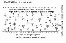 Air In Danger Ionization Orions