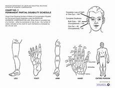 Permanent Partial Disability Chart Mn Workers Compensation Award Schedules For Lost Limbs