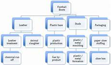 Football Draft Flow Chart The Sports Industry And Its Extended Impacts A General