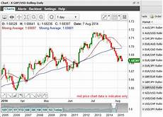 Xag Usd Live Chart Forex Live Chart Gbp Usd Rate Forecast Acciamelte S Diary