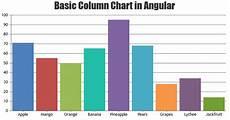 Types Of Graphs And Charts Beautiful Angular Charts Amp Graphs 10x Fast Canvasjs