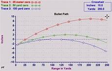50 Yard Zero Ballistics Chart Lone Star Parson Get Out And Shoot