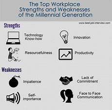 Examples Of Strengths And Weaknesses Interview Free Interview Answers To Tough Job Interview Questions