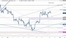 British Pound To Usd Chart Sterling Price Outlook British Pound Rally Testing Key