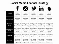 Social Media Strategy Outline Think Like A Television Network To Create A Winning Social