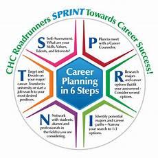 Career Plans Major Amp Career Planning Resources