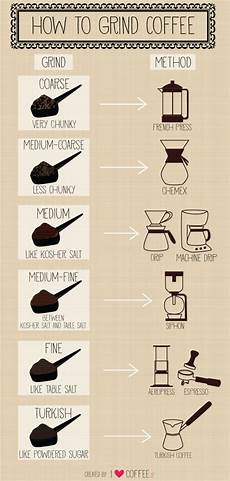 Coffee Grind Size Chart Questions About Coffee Grind Size Coffee
