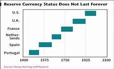 Global Currency Chart The World S Elite Leaders Want To Replace The Usd As The