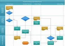 Procurement Flow Chart Example Flowchart Benefits