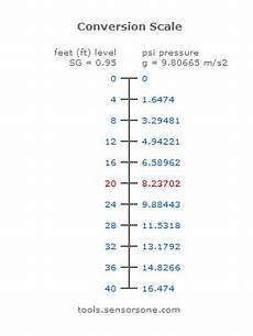 Heat Depth Chart Liquid Depth Level To Hydrostatic Pressure Calculator