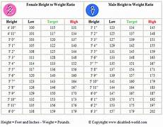 Weight Chart Average Height And Weight Chart For Indian Boys And Girls