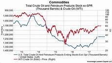 Oil Price 2018 Chart Oil Market Fundamentals Haven T Been This Strong In Years