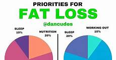 Your Pie Nutrition Chart This Simple Pie Chart Shows Exactly What To Prioritize For