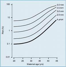 Normal Nt Measurement Chart Nuchal Scan Paras