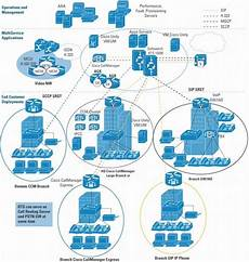 Cisco Unified Communications Design Guide Ccna Voice Prep Understanding The Pieces Of Cisco Unified