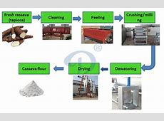 Tapioca flour machine manufacture for sale,cassava flour