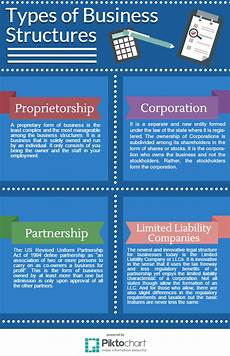 Three Types Of Business Ownership Business Structures For Startups Founder S Guide