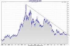 Google Silver Price Chart Silver Chart And Sentiment Show Potentially Very Sharp