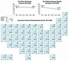 Medicare Part D Premium 2019 Chart Average Medicare Part D Base Beneficiary Premium Declines