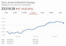 Indexdjx Dji See Dow Jones Industrial Average From September 20