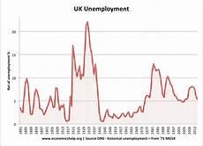 U5 Unemployment Chart Uk Unemployment Stats And Graphs Economics Help