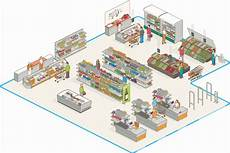 Retail Store Layout Design The Psychology Of Interior Design Part 2 Retail Store
