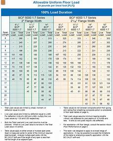 Nordic Joist Hole Chart 6 Images Tji Floor Joist Span Table Uk And Description