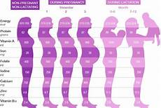 23 Weeks Is How Many Months Chart Found On Google From Anmum Di9itdm9 Com Baby Weight Chart