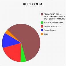Random Pie Chart Random Forum Pie Charts Kerbal Network Kerbal Space