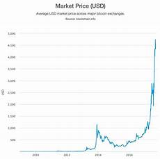 Bitcoin Lifetime Chart How To Make Money From Bitcoin Faucets Update The Mac