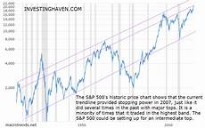 Dow Jones Long Term Chart 3 Long Term Stock Market Charts Investing Haven