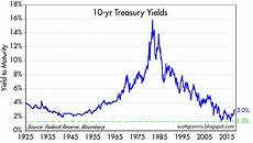 Canada 10 Year Bond Yield Chart Who S Afraid Of 3 Seeking Alpha