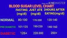 Blood Sugar Chart App Normal Blood Sugar Levels Chart Fasting Blood Sugar Levels